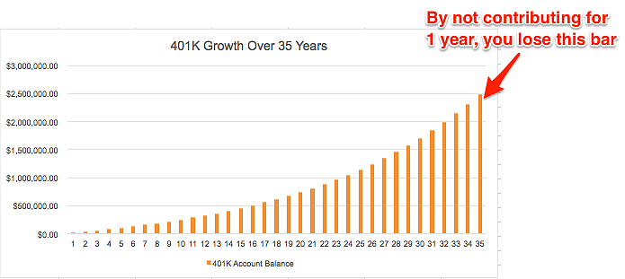 401K Growth Over Time