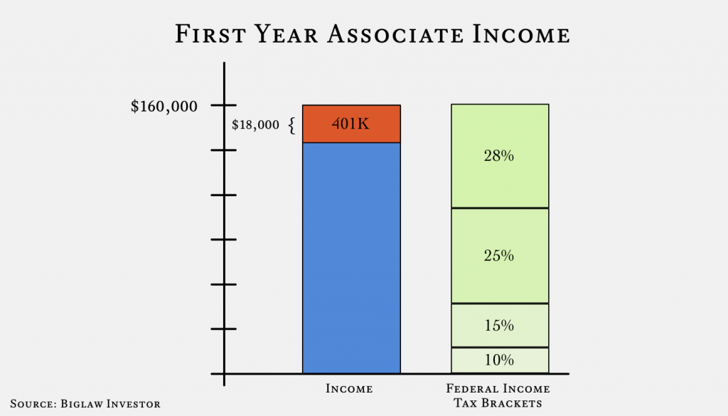 401K Income - First Year Associate