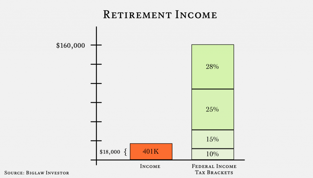 401K Income - Retirement