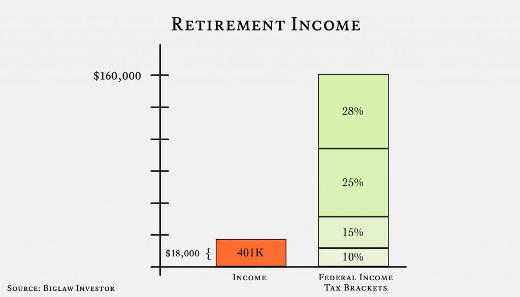 401K Income - Retirement