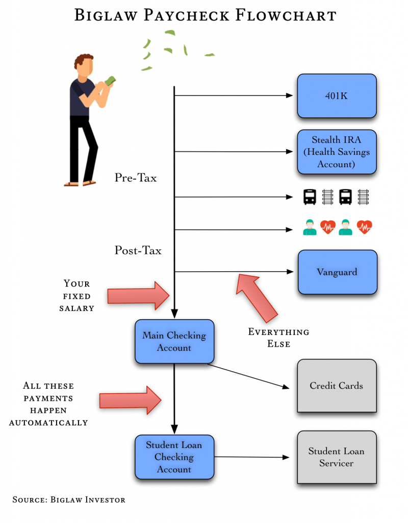 Biglaw Investor Financial Account Flowchart