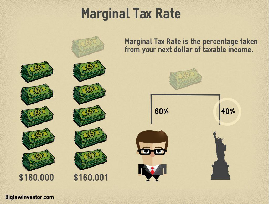 MarginalTaxRate2