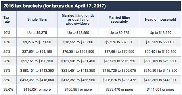 2016 Tax Brackets