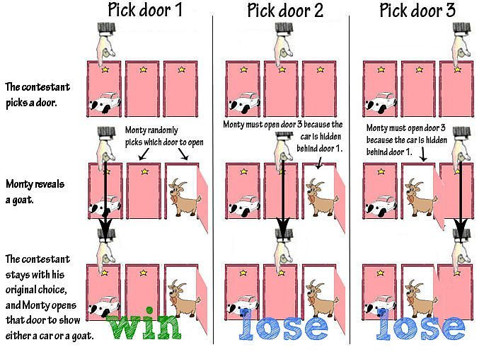The Stay Decision Tree for Monty Hall Problem