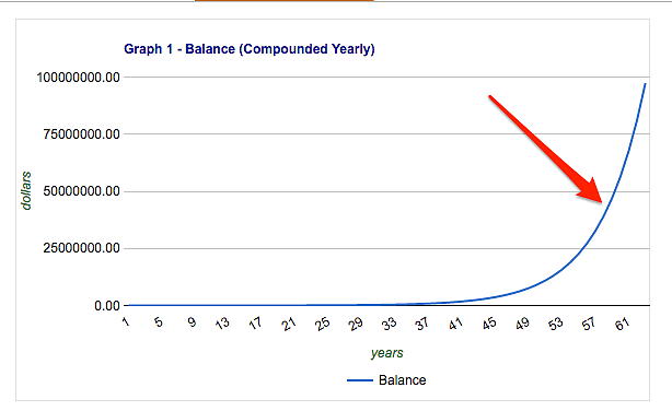 Compound Interest Growth Occurs At End of Chart. Your Savings Rate is More Important Early In Your Investing Career.