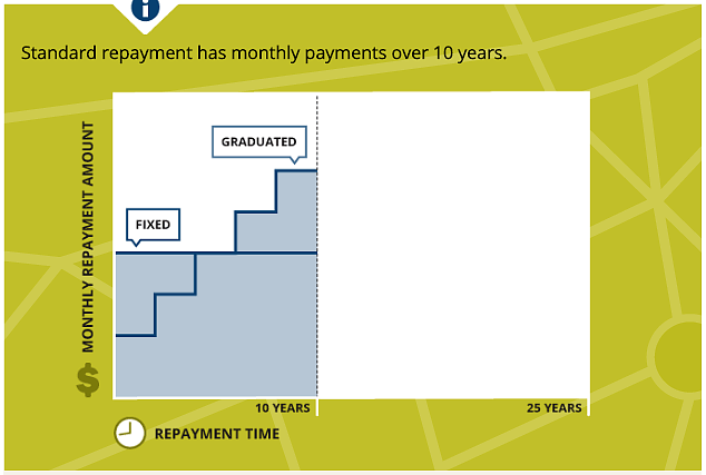 Chart showing graduated and level student loan repayment plans
