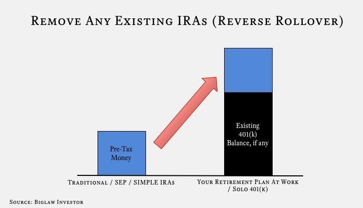 When You Do A Reverse Rollover, You Move All Money In Any Existing IRAs To  An Employer Sponsored Retirement Plan Like The 401(k) Offered At Your Work.