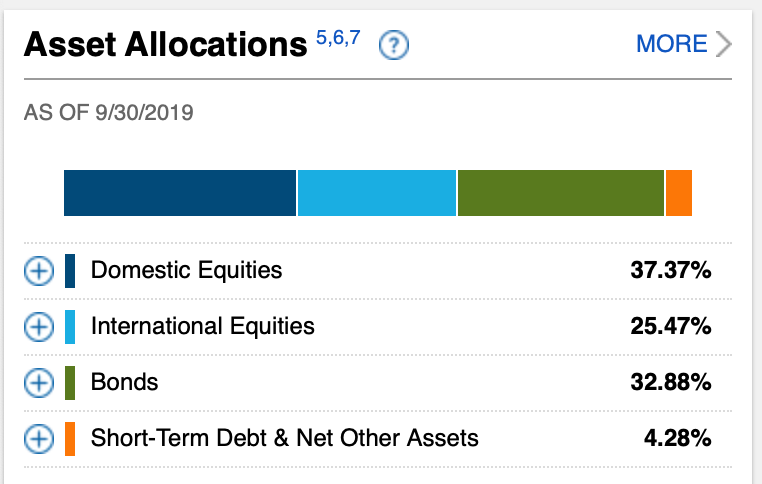 Westlake Legal Group FFTWX-Asset-Allocation Target Date Funds Are Great Investing