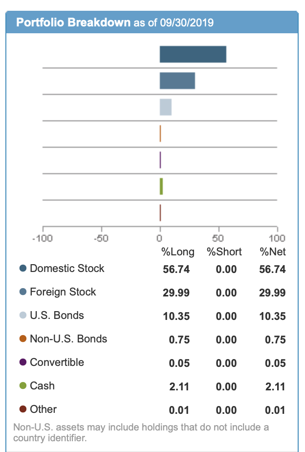 Westlake Legal Group SWYHX-Asset-Allocation Target Date Funds Are Great Investing