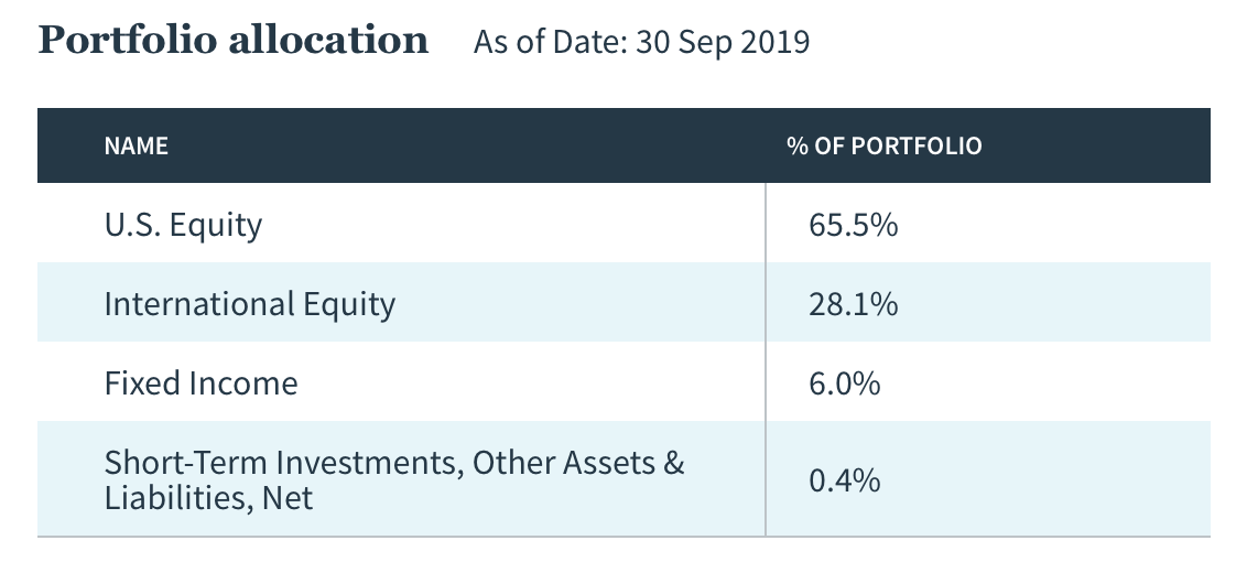 Westlake Legal Group TVIIX-Asset-Allocation Target Date Funds Are Great Investing