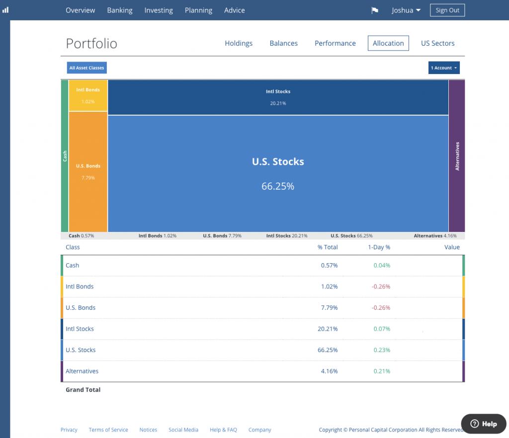 Asset Allocation - Total Portfolio